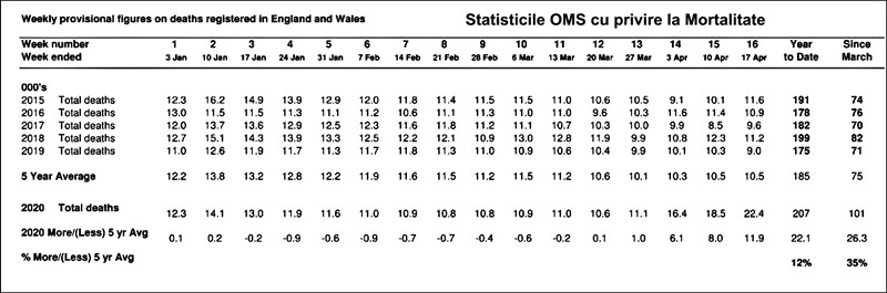 Statistici OMS